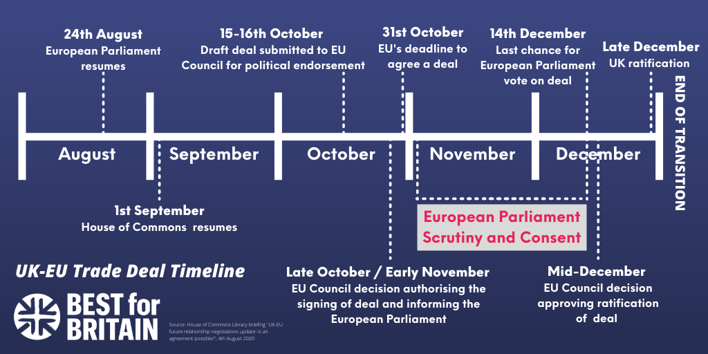 Timeline to a UK-EU trade deal
